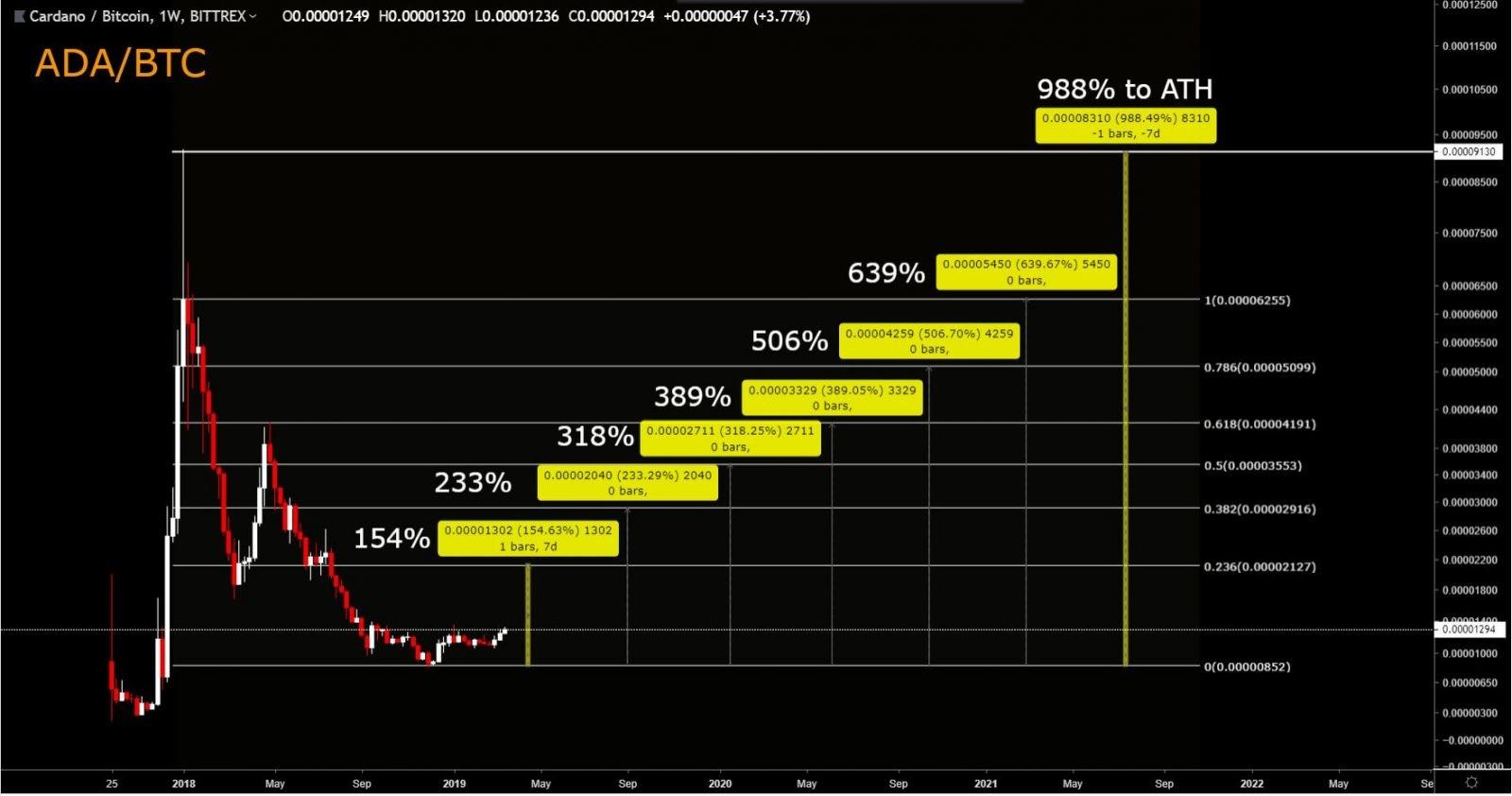 ADABTC, Large investors, trading view
