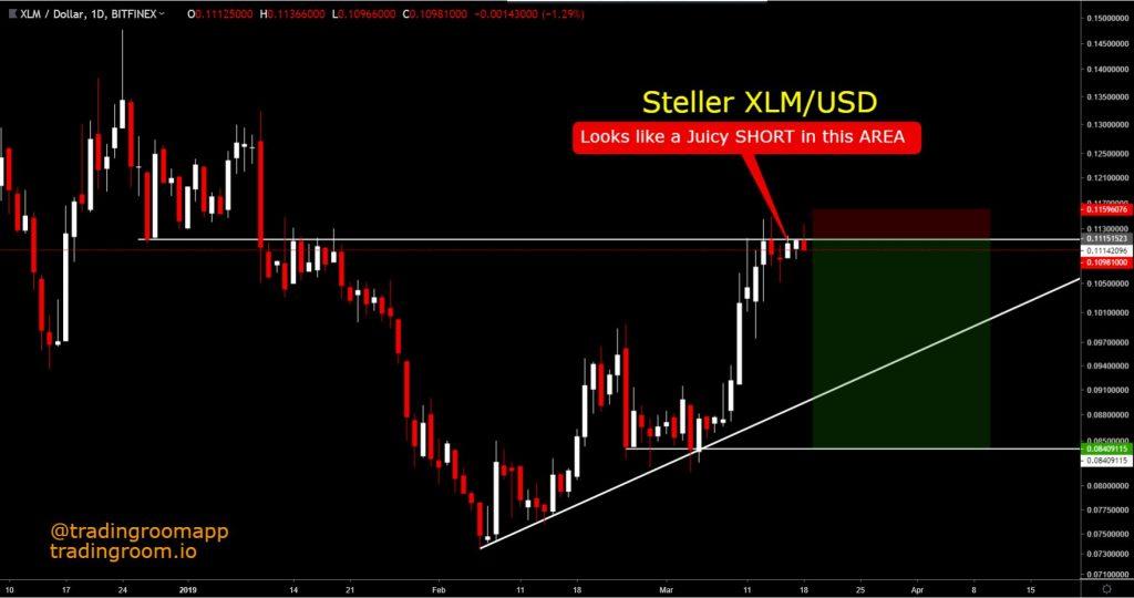 XLMUSD: Trading View